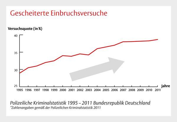 Steigende Einbruchszahlen in Deutschland